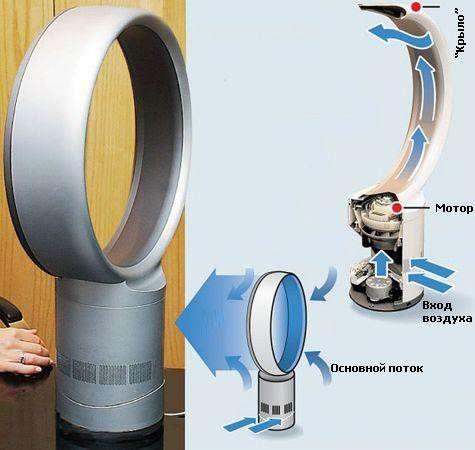 Безлопастной вентилятор Air Multiplier