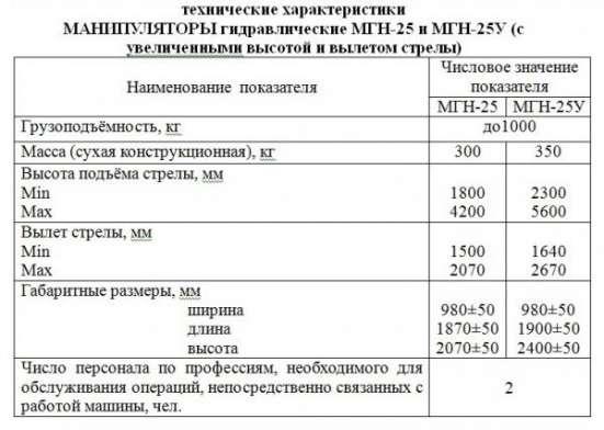 Манипулятор гидравлический МГН-25У (с увеличенными высотой) в Краснодаре Фото 1