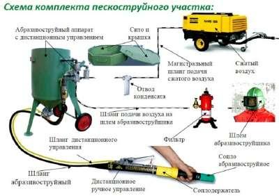 Пескоструйка ВМЗ DSG
