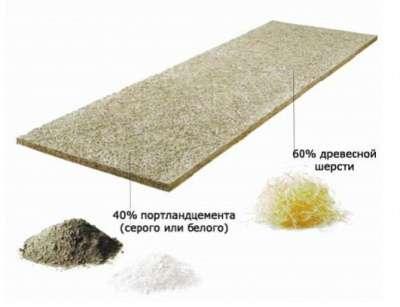 Грин Борд (Green Board®) Фибролит