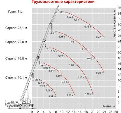 Автокран Челябинец КС55732-28-25 г/п 25т вылет стрелы 28,1м шасси Камаз 65115 6х4 в Омске Фото 1