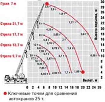 Автокран Челябинец КС55732-21-17 г/п 25т вылет стрелы 21,7м шасси Камаз 65115 6х4 в Омске Фото 1